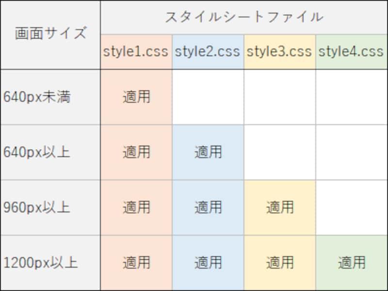 4つのCSSファイルを適用する(読み込む)条件を、画面幅で指定する例