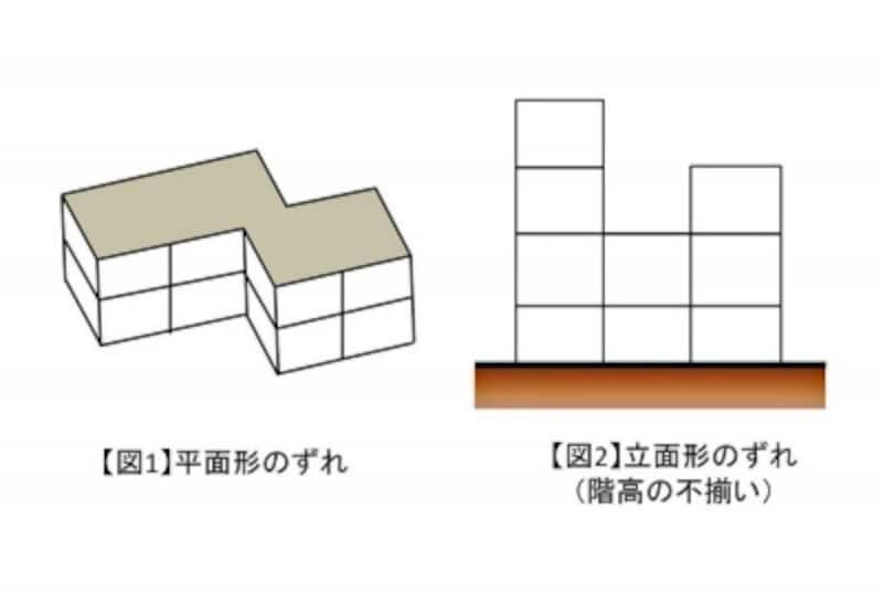 【図1】平面形のずれundefinedundefined【図2】立面形のずれ