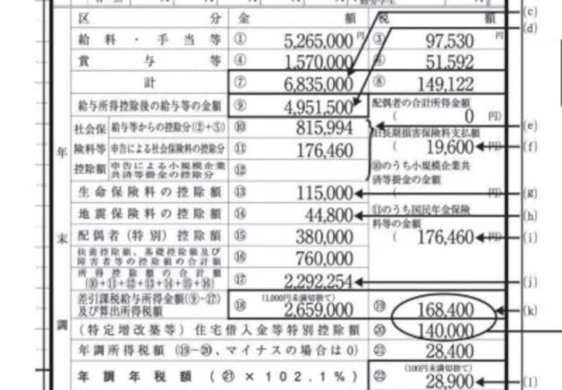 復興特別所得税が影響してくる源泉徴収簿の記載箇所 (出典:国税庁資料より)