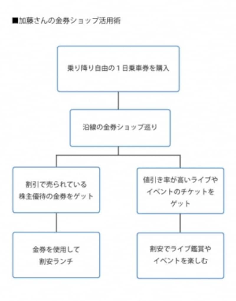 加藤さんの金券ショップ活用法