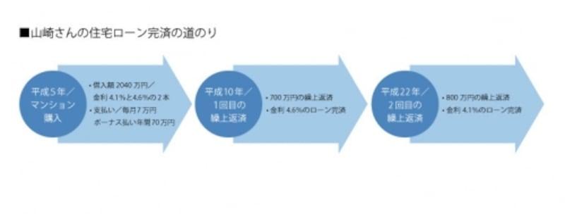 山崎さんが住宅ローンを返済した歴史