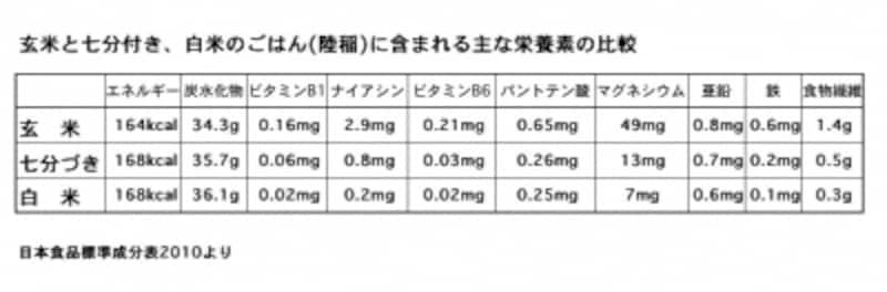 玄米.栄養素.白米.七分づき
