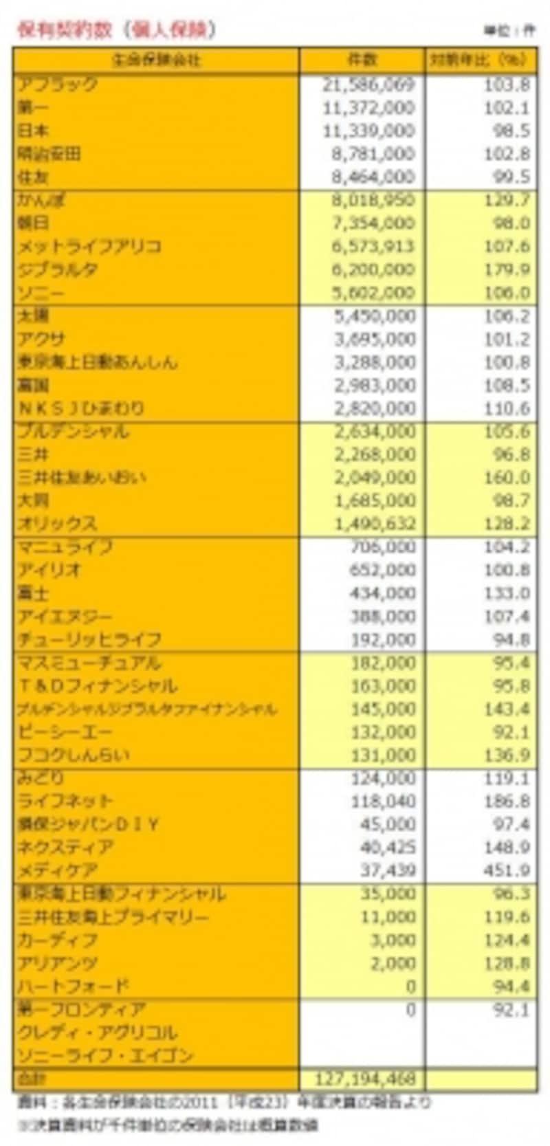 生保43社の 保有契約件数(個人保険)