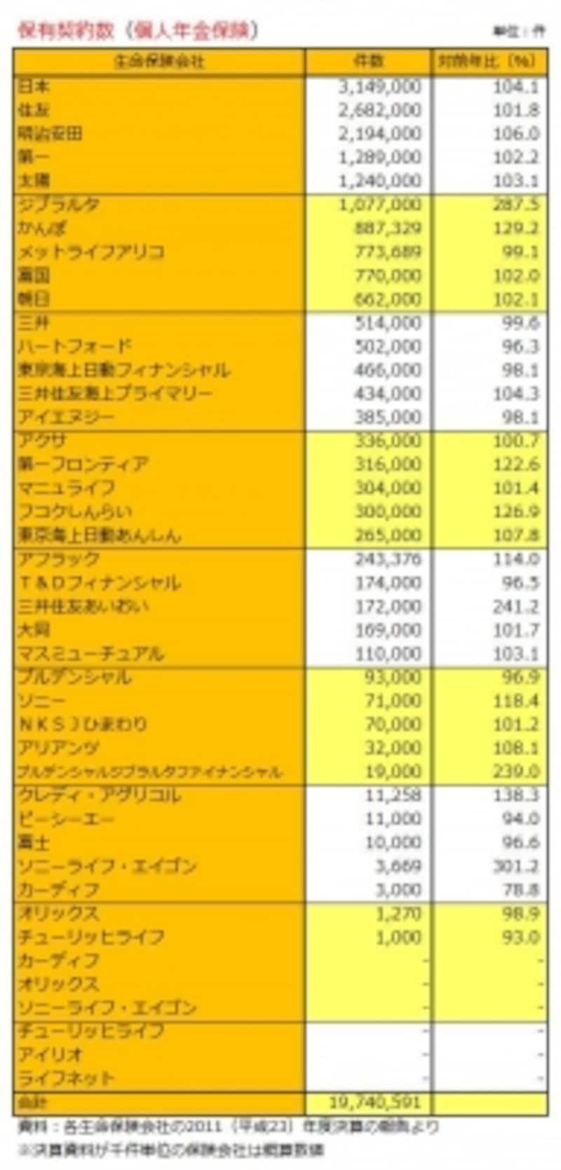 生保43社の 保有契約件数(個人年金保険)
