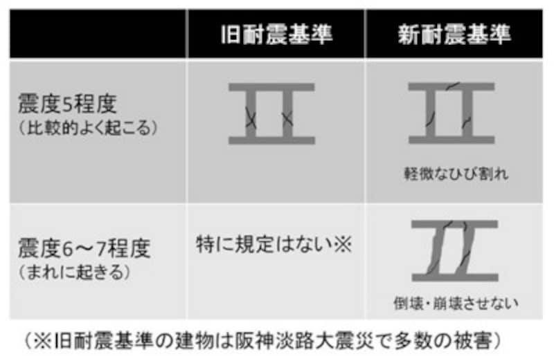【図1】新耐震と旧耐震の違い