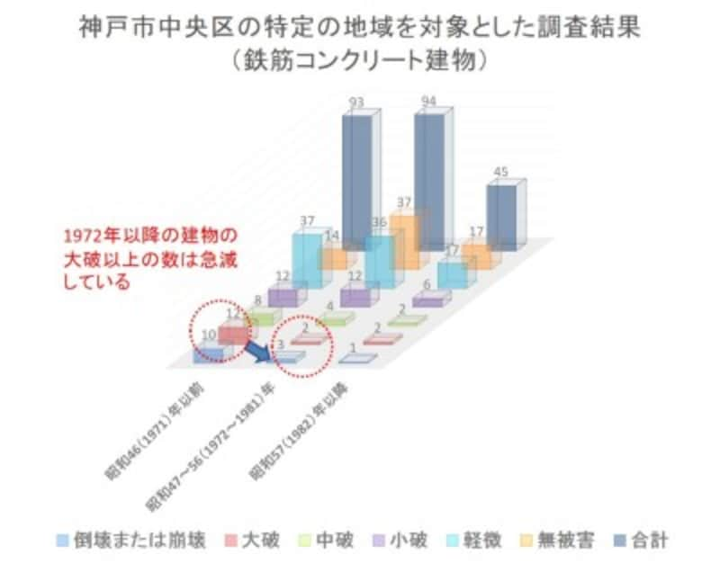 【表1】神戸市中央区の特定の地域を対象とした調査結果(鉄筋コンクリート建物) 出典:平成7年阪神・淡路大震災建築震災委員会中間報告書
