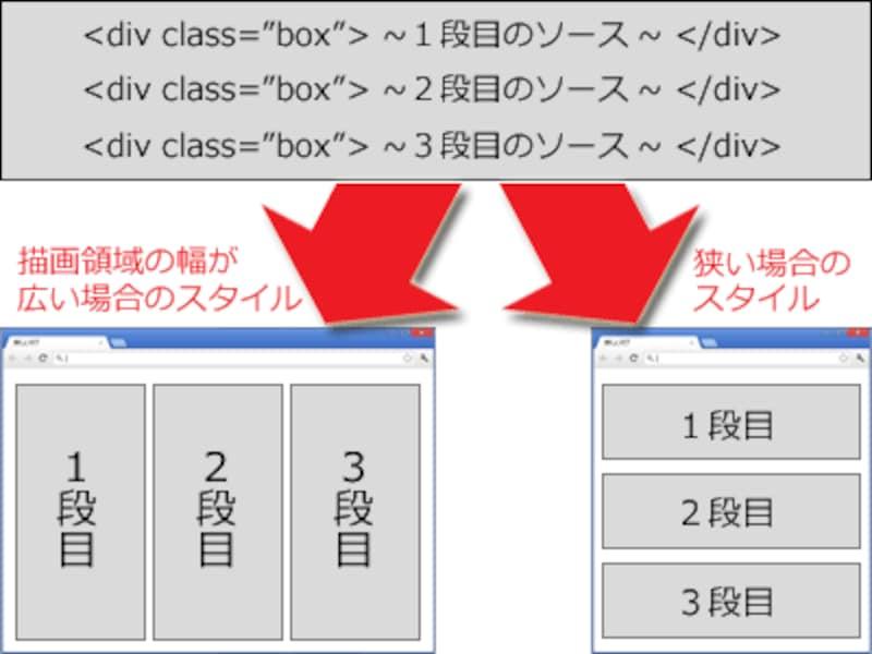 閲覧領域の横幅に応じて、div要素に適用するスタイルを変化させる