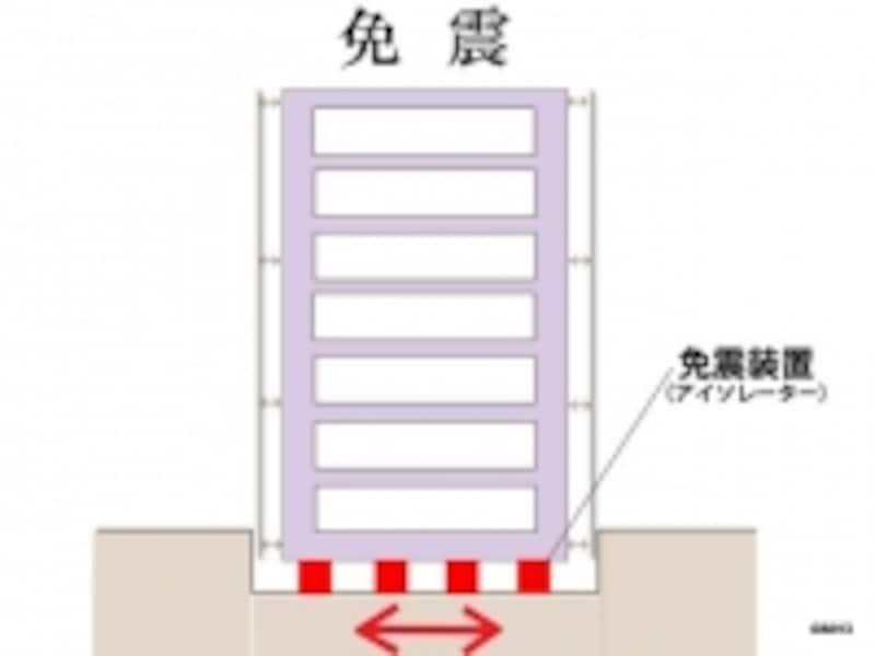 免震の概念図