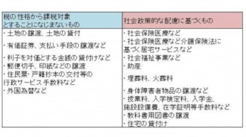 ※税大講本「消費税法」(税務大学校)を参考に、ガイド平野泰嗣が作成