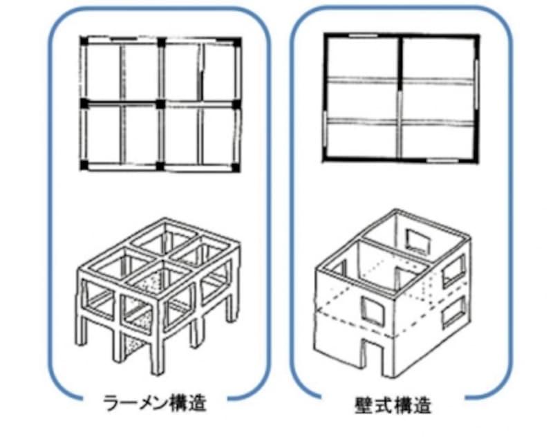 【図1】ラーメン構造と壁式構造の違い。ラーメン構造は柱、梁で構成し、壁式構造は壁で建物を支えている。窓が小さくなる傾向がある(出典:一般社団法人日本建築学会)。