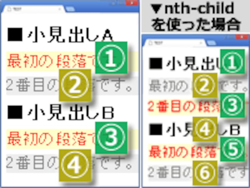 :nth-of-type(左側)と、:nth-child(右側)では、カウントする対象が異なる