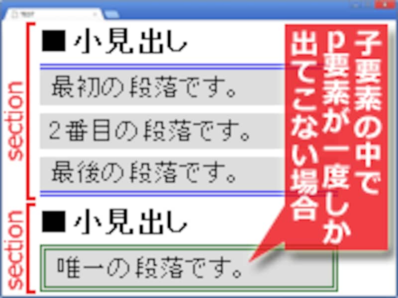 :only-of-type疑似クラスの例