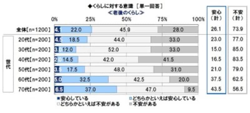 (出典元)日本FP協会「世代別比較 くらしとお金に関する調査2018」より転載