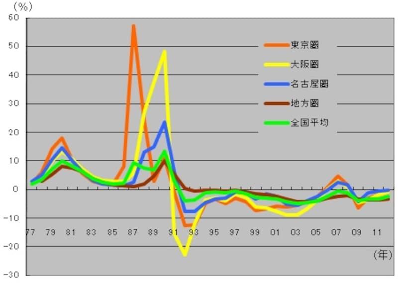 基準地価変動率の推移