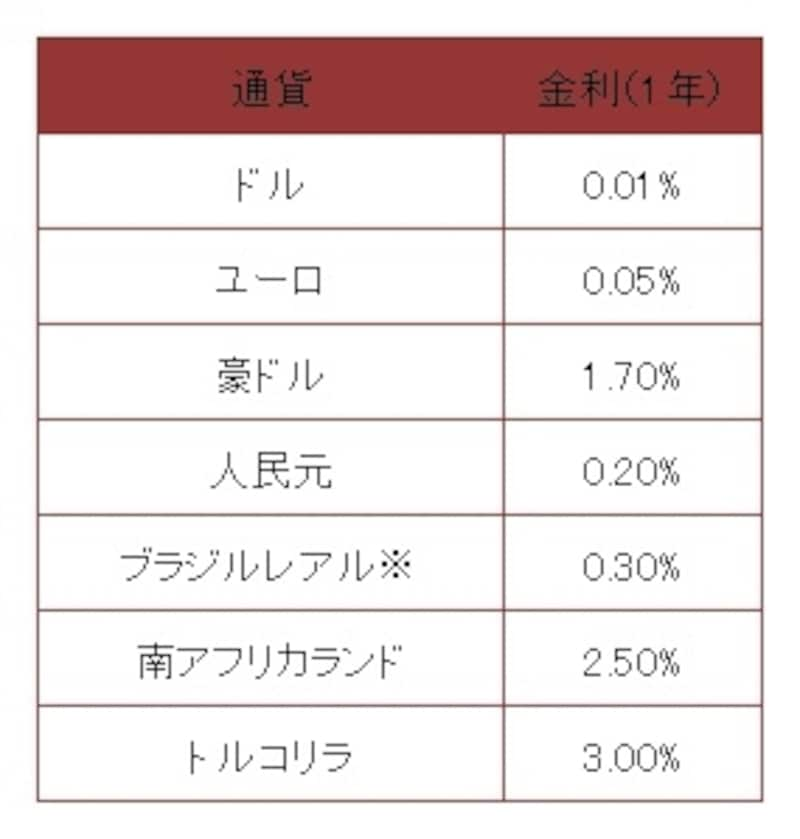 新生銀行2012年9月時点の例※普通預金金利