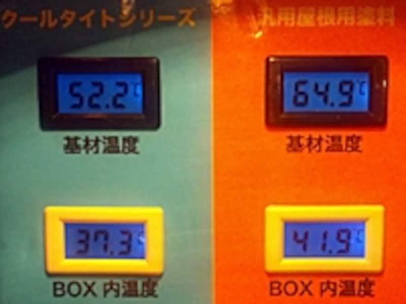 左が遮熱塗料(エスケー化研クールタイト)を塗装した表面温度とボックス内温度、右が普通の塗料で塗装した場合。