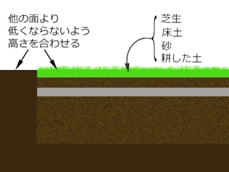例:芝張り施工地の断面図