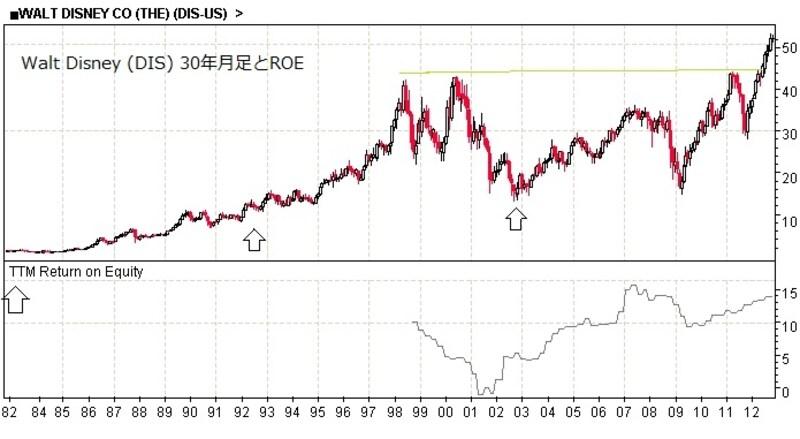 ウォルト ディズニー の 株価