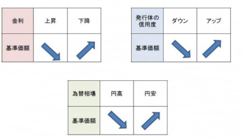 外国債券ファンドの主な価格変動要因(ただし為替ヘッジ有などファンドの内容によっては変動要因が異なります。)