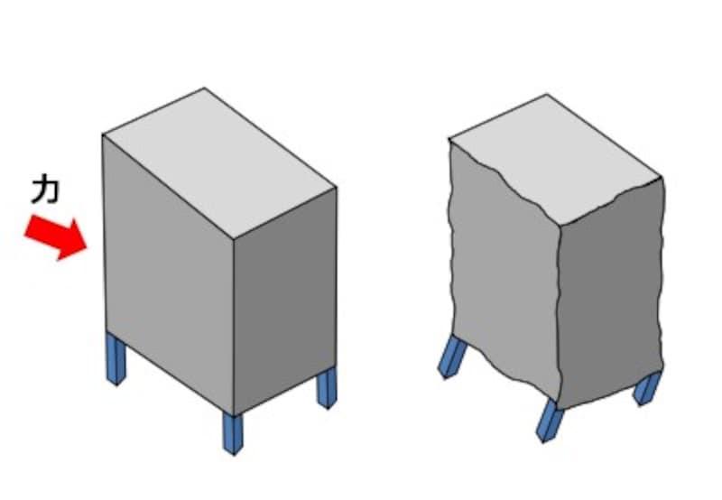 【図1】1階がピロティの建物に横からの力を加えると、ピロティの部分の変形が進み、足が折れてしまう(参考:「地震に強い建物」安震技術研究所著/ナツメ社)