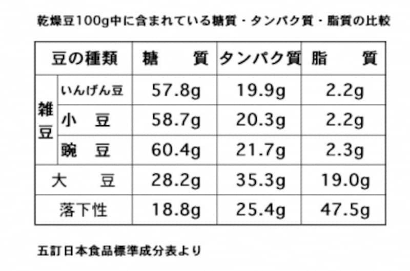 乾燥豆,糖質,脂質,タンパク質