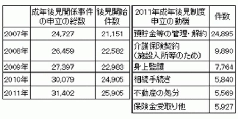 2007年~2011年の成年後見関係の申立件数と後見開始件数一覧表