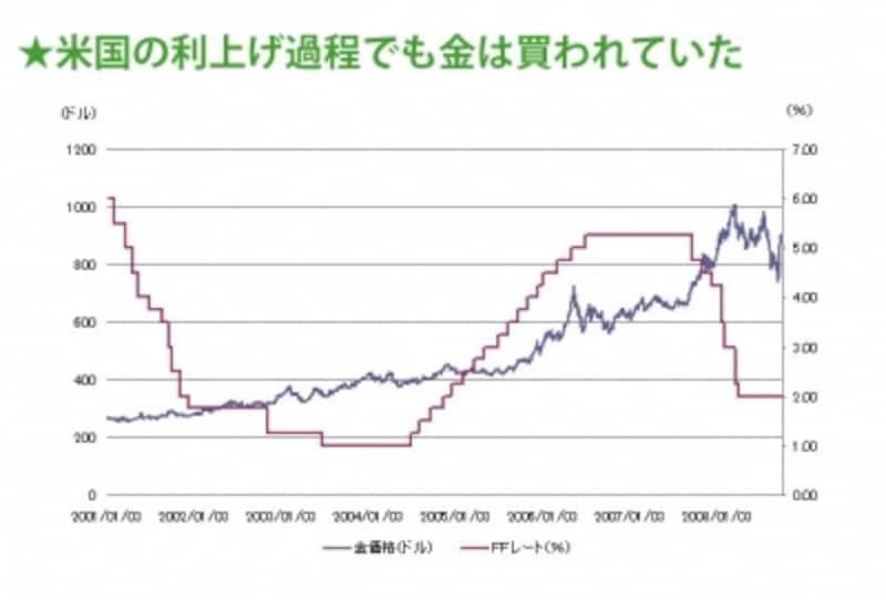 景気が回復した後も金価格は同じように上昇する可能性が高い