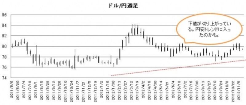 ドル/円週足