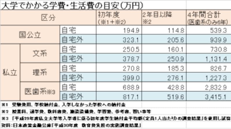 日本政策金融公庫「平成30年度 教育費負担の実態調査結果」
