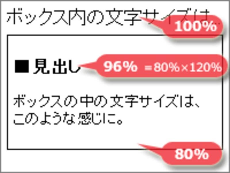 120%を指定した見出しも、実際の表示サイズは96%