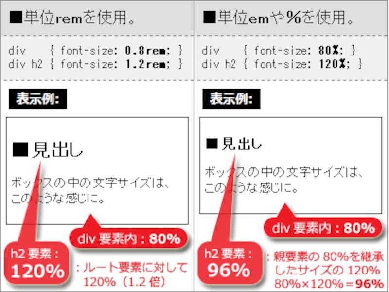 単位remを使うと、ルート要素の文字サイズが基準になるため、表示サイズが分かりやすい。