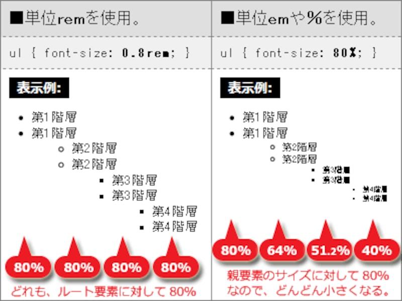 単位remを使うと、ルート要素の文字サイズが基準になるため、階層(入れ子構造)がどれだけ深くても文字サイズは変わらない。