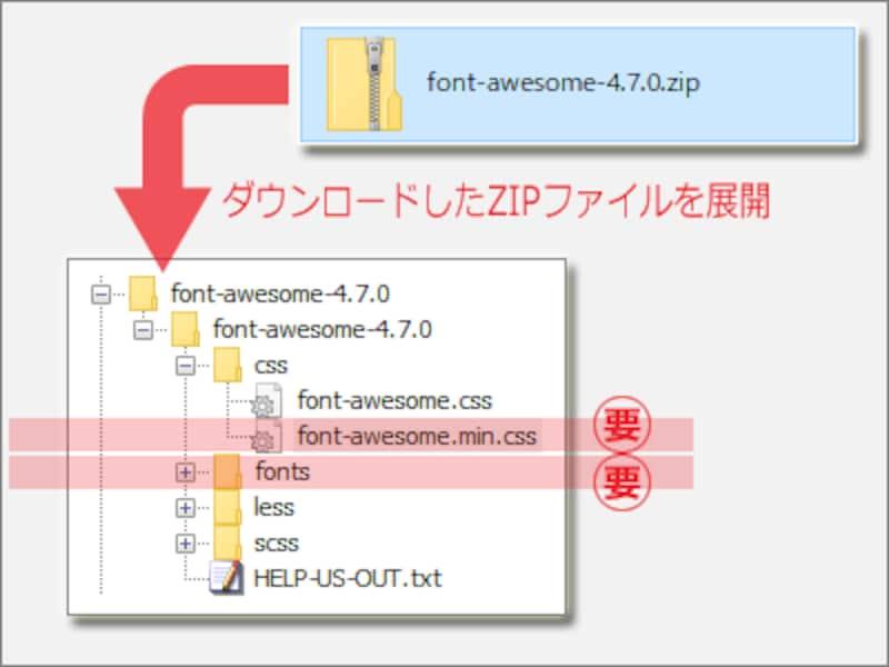 必要なのは、cssフォルダ内の「font-awesome.min.css」ファイルと、fontフォルダだけ