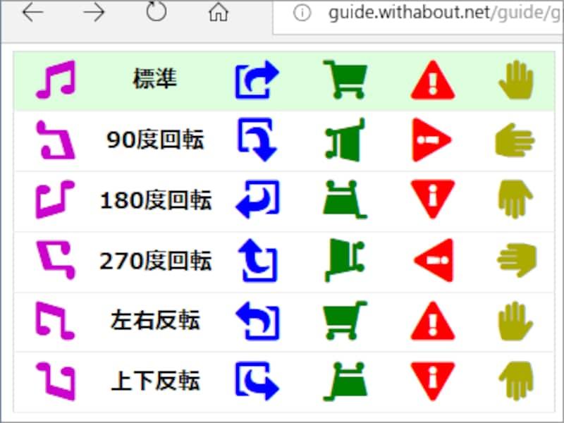 アイコンの回転や反転も、class名を追加するだけで簡単に指定できる
