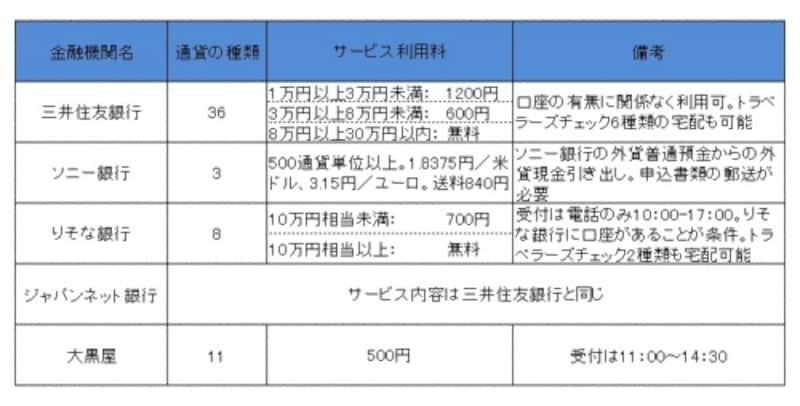 2012年11月時点。利用条件など詳細は各金融機関にてご確認ください