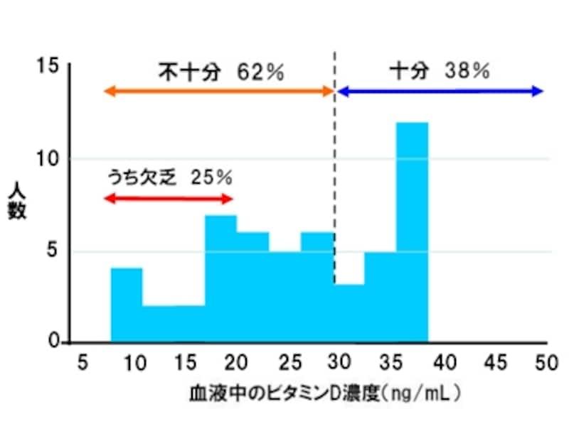 2012年9月、株式会社SOUKENが血中ビタミンD濃度を調査(必要十分と考えられる血中ビタミンD濃度は30ng/mL)。女性は約3人に2人が不足状態、4人に1人は欠乏状態という結果が判明した
