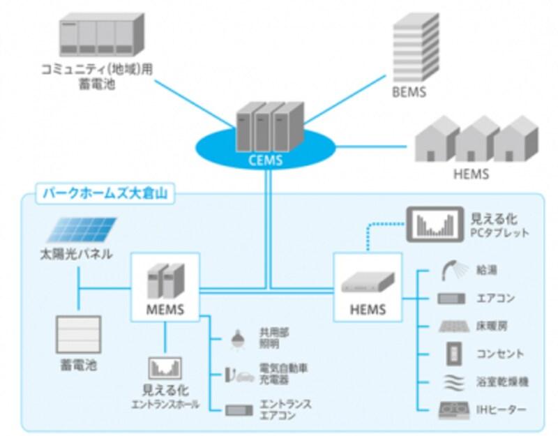 CEMS概念図
