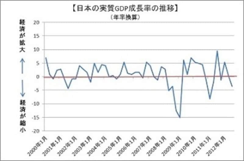 日本経済は金融危機後、そして東日本大震災で大きく後退。その後ゆるやかに回復しましたが、足元では中国、欧州経済の減速により再びマイナス成長に。