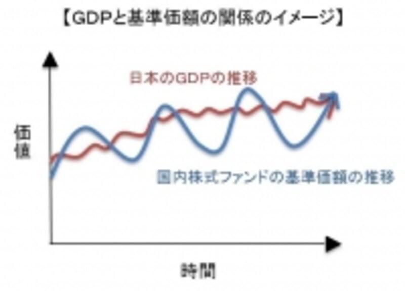 株価は景気によって変動するため、GDP推移と株価は反対に動くことも多い。