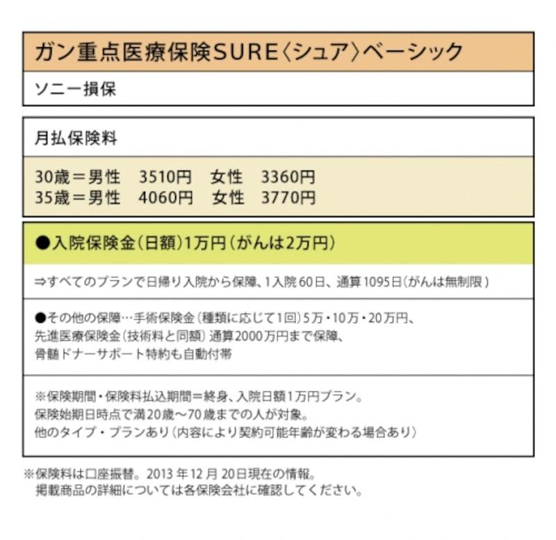 ソニー損保「ガン重点医療保険SURE<シュア>ベーシック」なら、ガンでの入院日額は2万円に