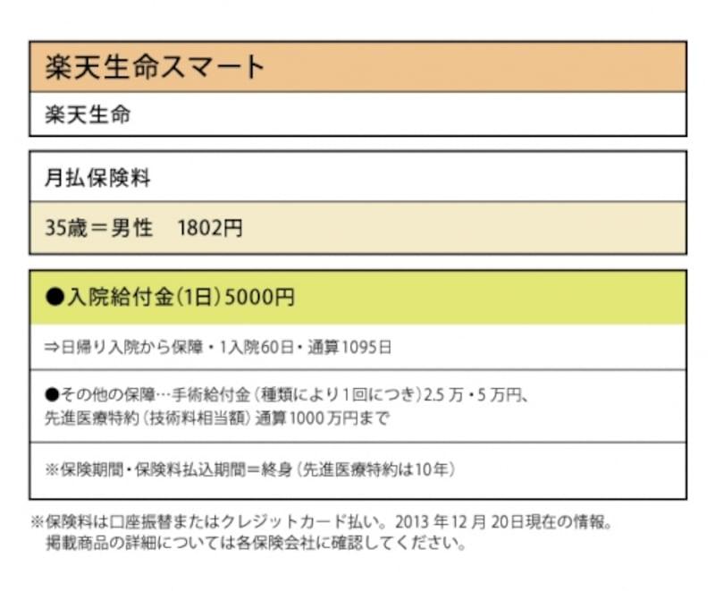 楽天生命「楽天生命スマート」では、1日の入院給付金が5000円で、35歳男性なら1802円