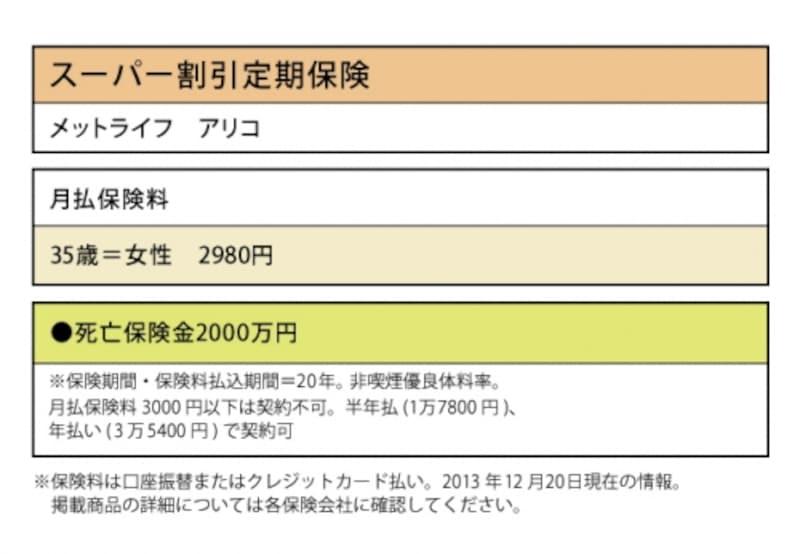 メットライフundefinedアリコ「スーパー割引定期保険」では、死亡保険金2000万円で、35歳女性なら2980円
