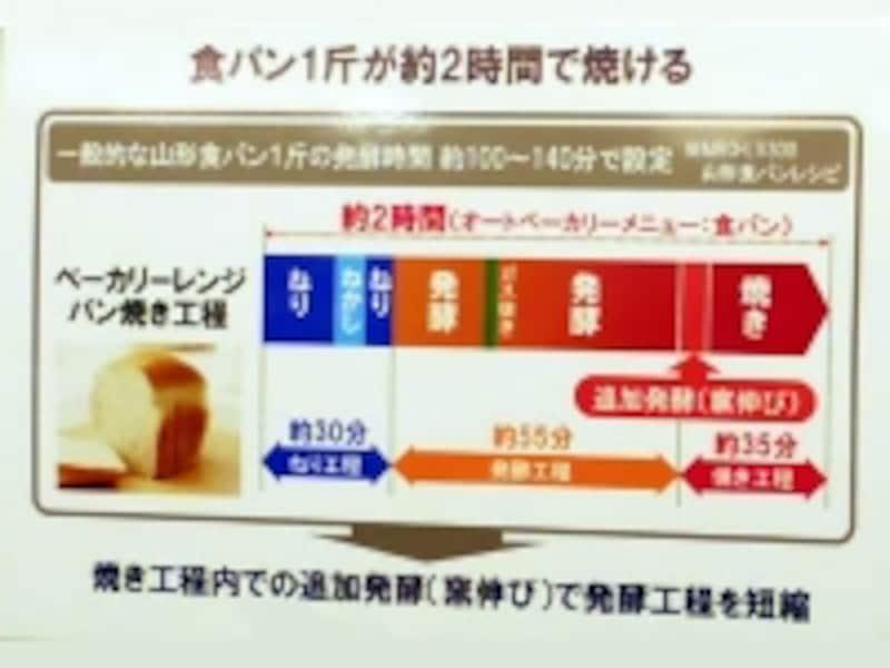 日立・ベーカリーレンジヘルシーシェフ【MRO-BK1000】