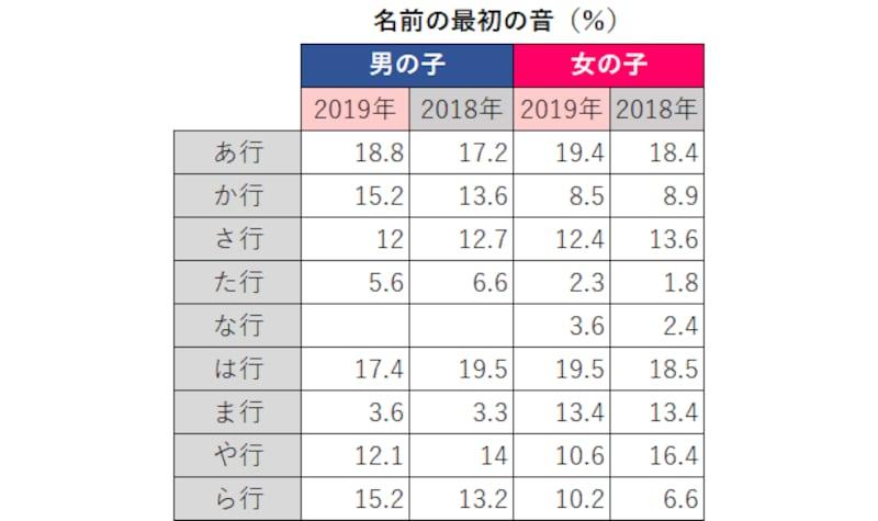 人気名前ランキング明治安田生命の産まれ年別の名前調査2019