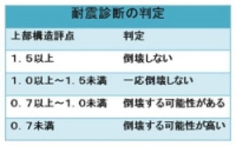 【図1】耐震診断の判定基準