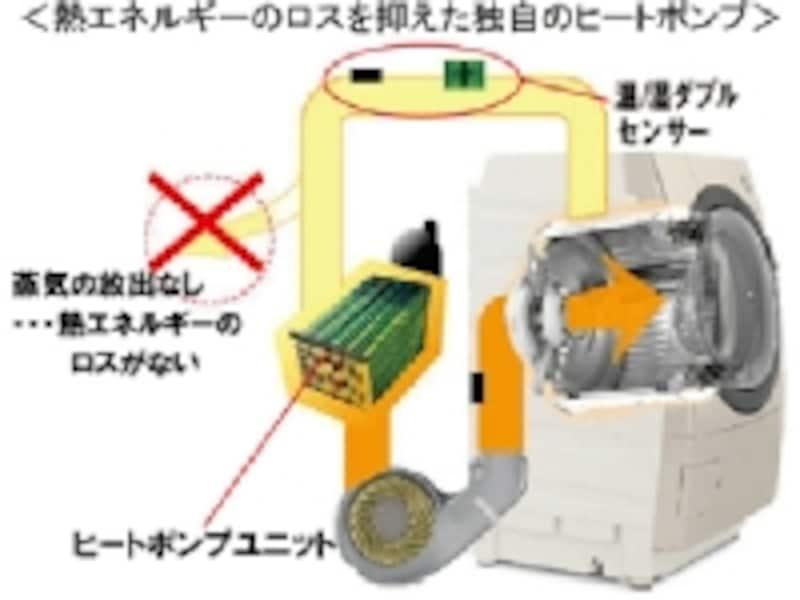 シャープ・プラズマクラスター洗濯乾燥機【ES-Z100】