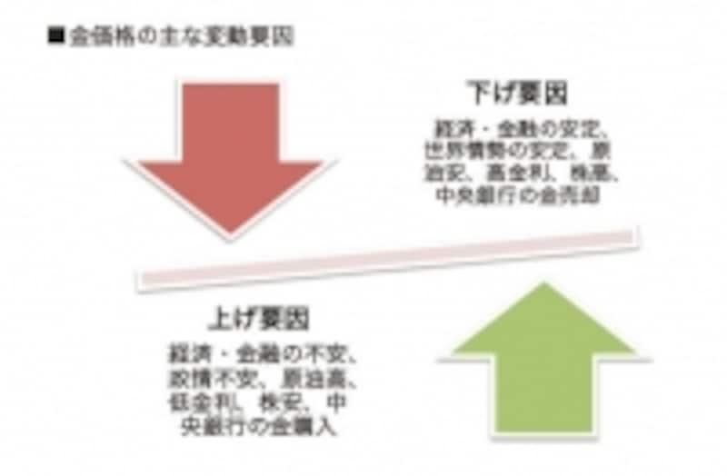 金価格の変動要因はさまざま