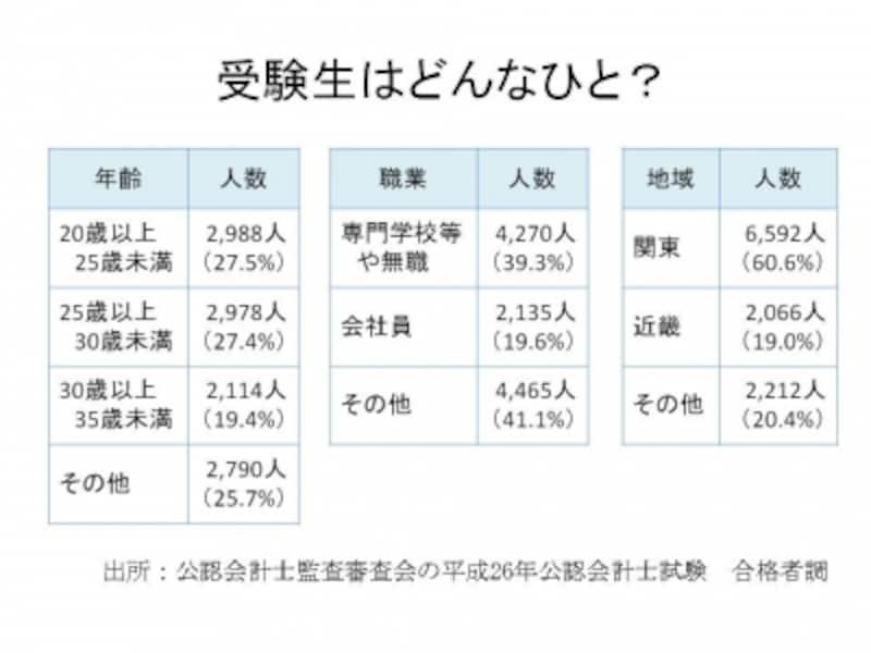 【図2undefined受験生の年齢undefined職業undefined地域】