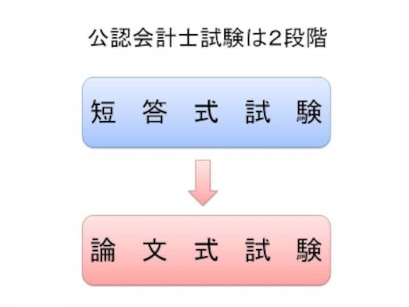 【図1undefined短答式試験undefined→undefined論文式試験】