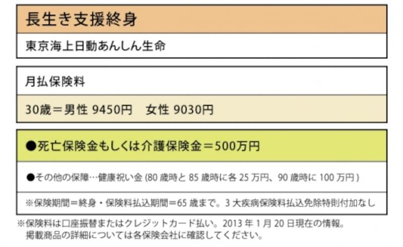 東京海上日動あんしん生命「長生き支援終身」